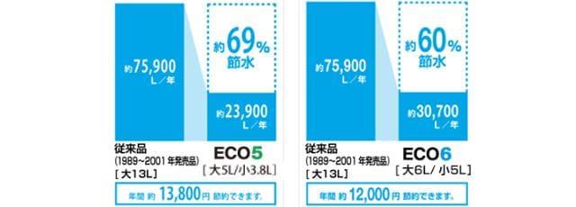 eco5,eco6,節水