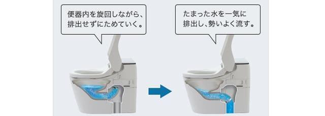 ターントラップ方式,節水