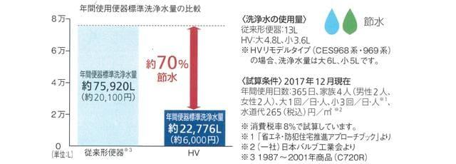 TOTO HV 年間使用便器標準水量の比較